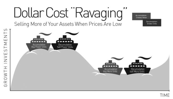Dollar Cost Ravaging